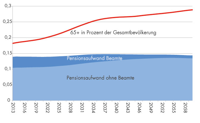 Anteil der über 65-Jährigen an der Gesamtbevölkerung und Entwicklung