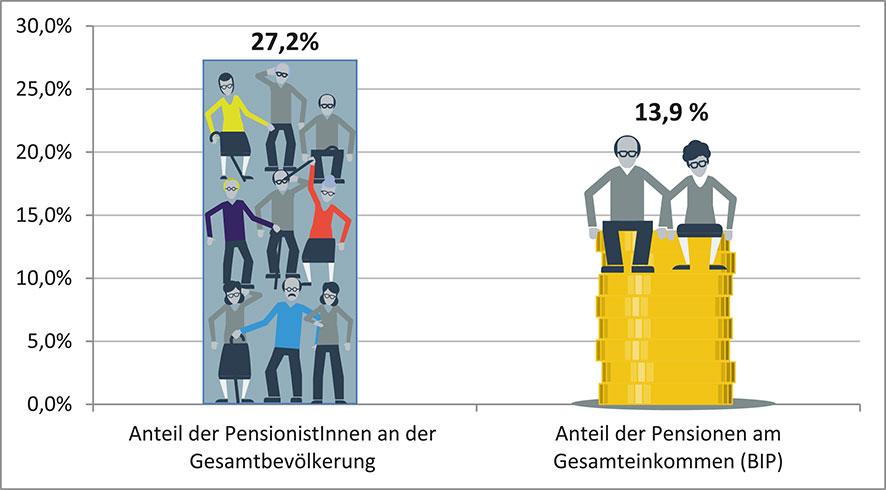 Pensionsaufwand im Vergleich zum Anteil der PensionistInnen