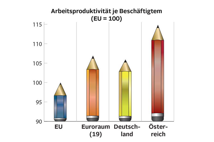 Die Arbeitsproduktivität liegt in Österreich weit