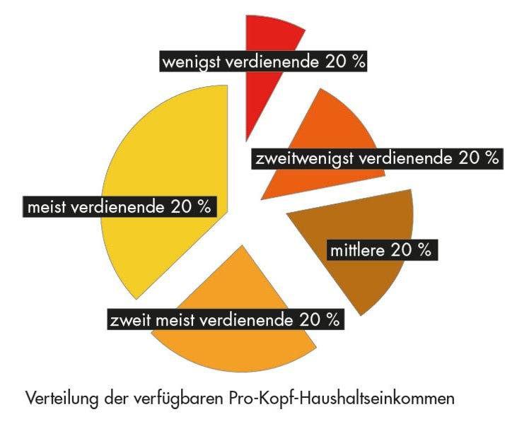 Daten: Statistik Austria, Lohnsteuerstatistik,