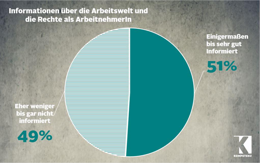 Quelle: IFES, Grafik GPA-djp Öffentlichkeitsabteilung