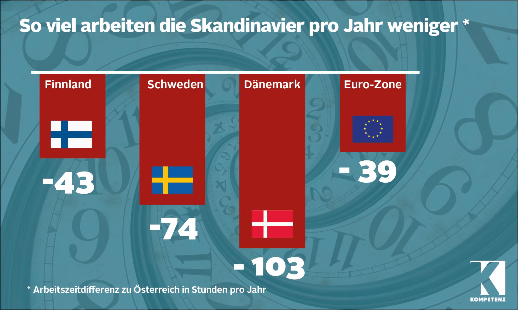 Grafik: Skandinavier arbeiten weniger