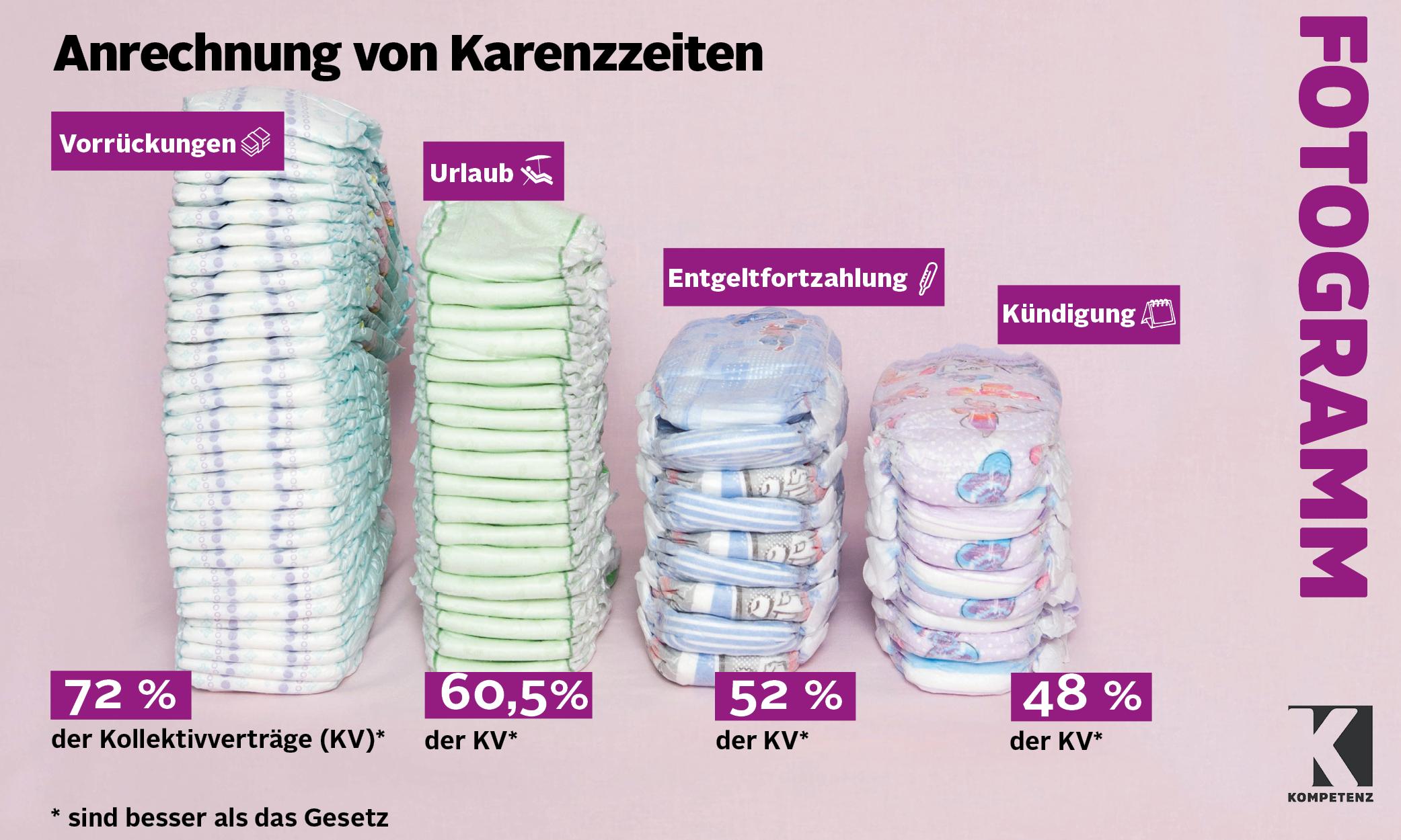 Grafik: Anrechnung von Karenzzeiten