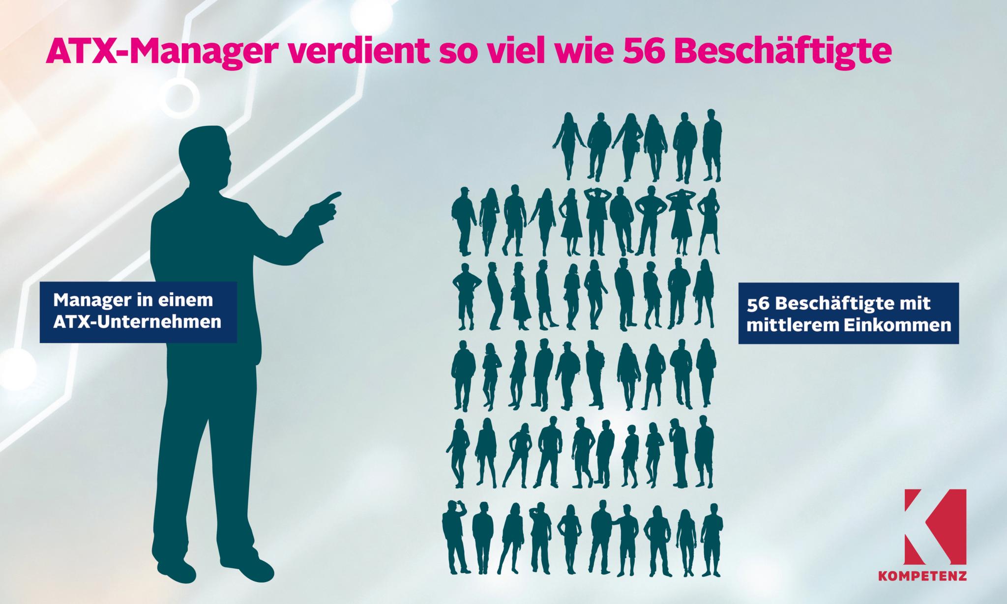 Grafik: Verdienst ATX-Manager