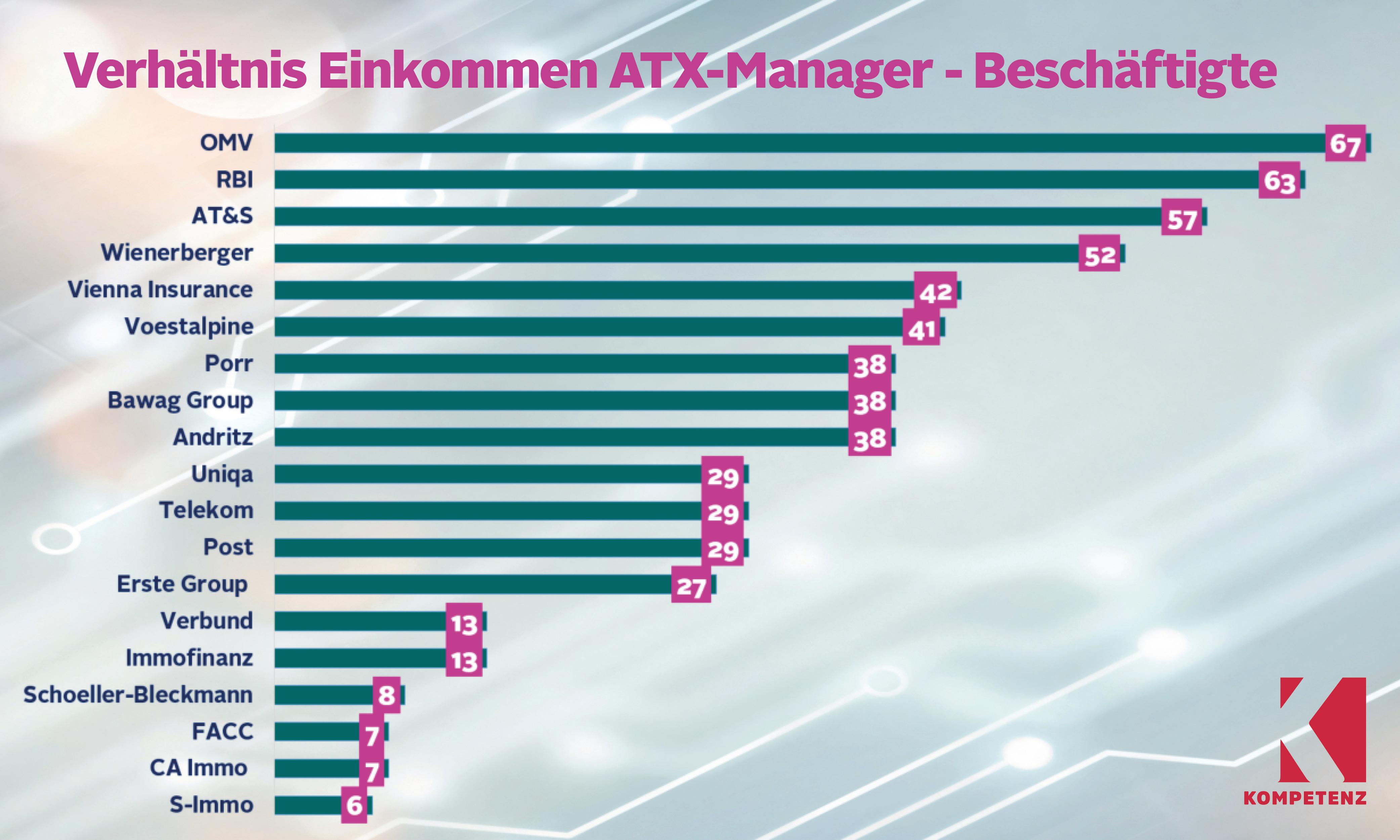 Grafik: Verhältnis Einkommen ATX-Manager - Beschäftigte