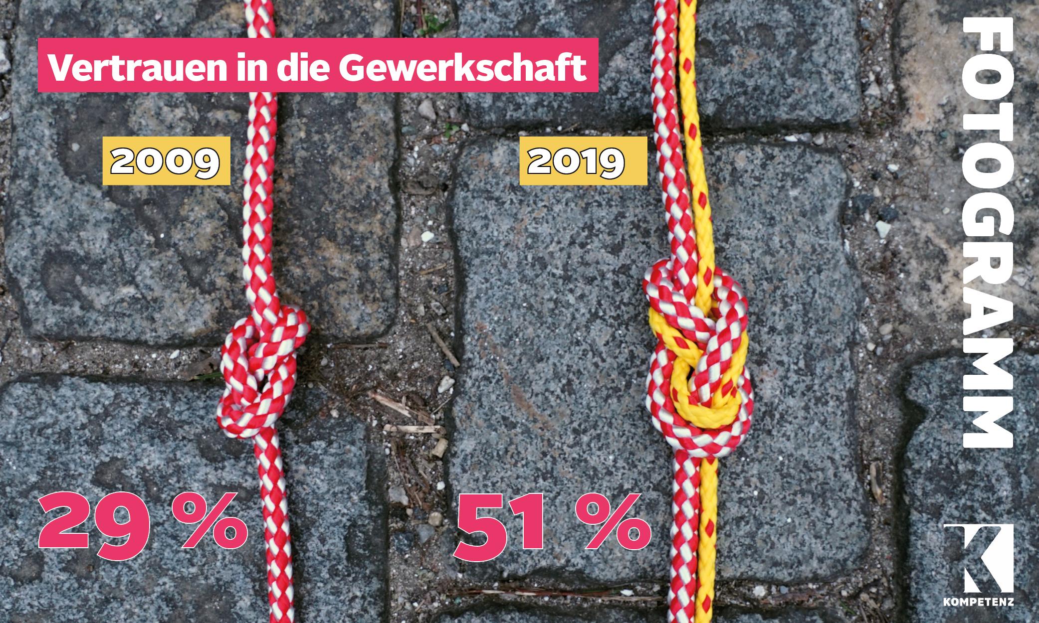 Grafik: Vertrauen in die Gewerkschaft wächst