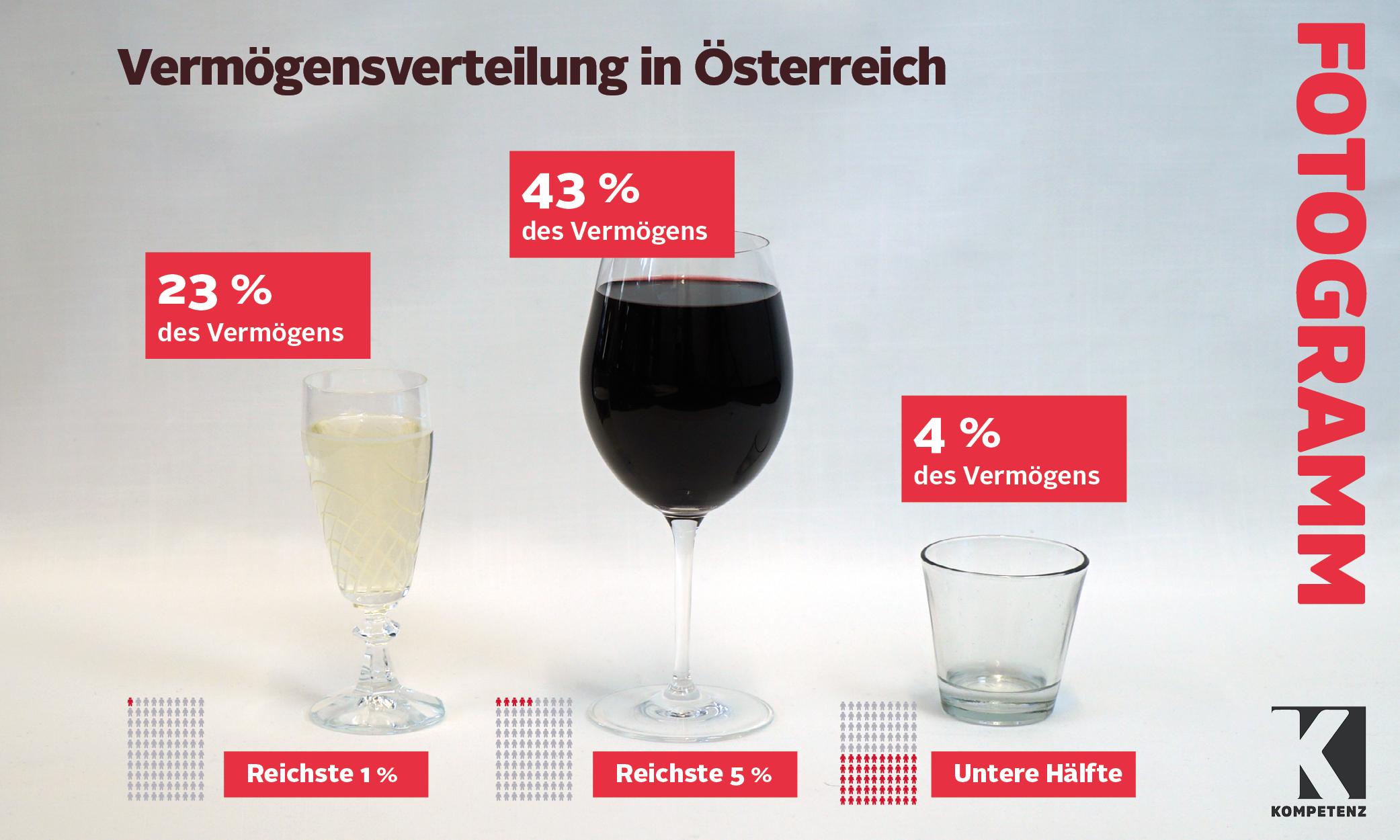 Grafik: Vermögensverteilung in Österreich